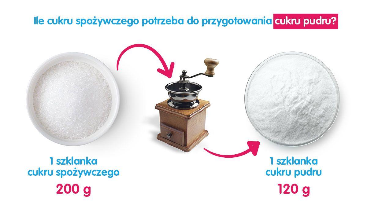 Ile cukru potrzeba do przygotowania cukru pudru? (Przelicznik)