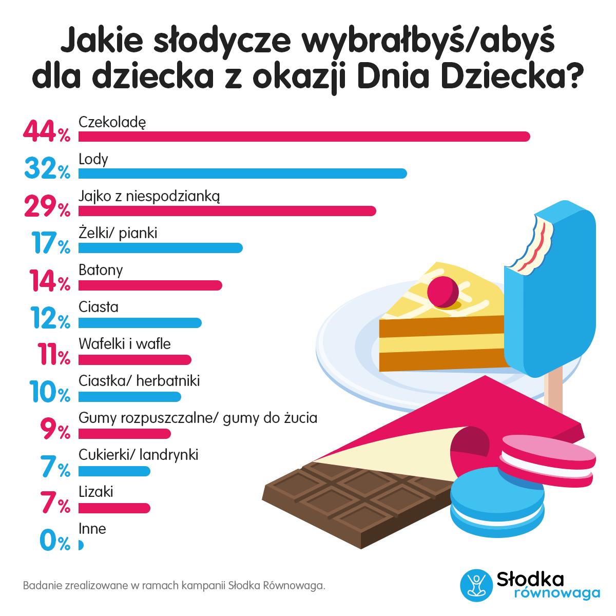 Jakie słodycze wybrałbyś dla dziecka z okazji Dnia Dziecka